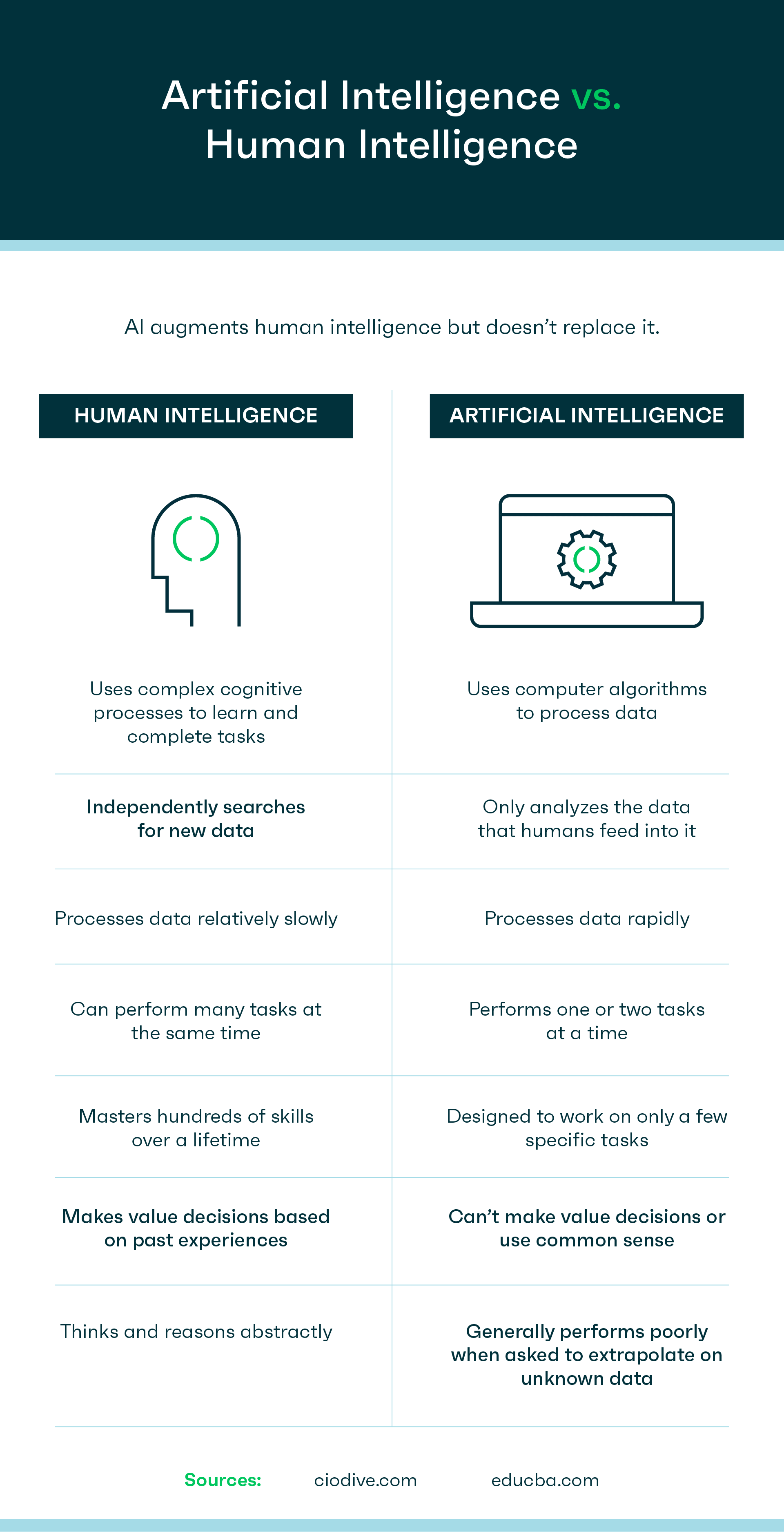 Comparison of Artificial Intelligence vs Human Intelligence