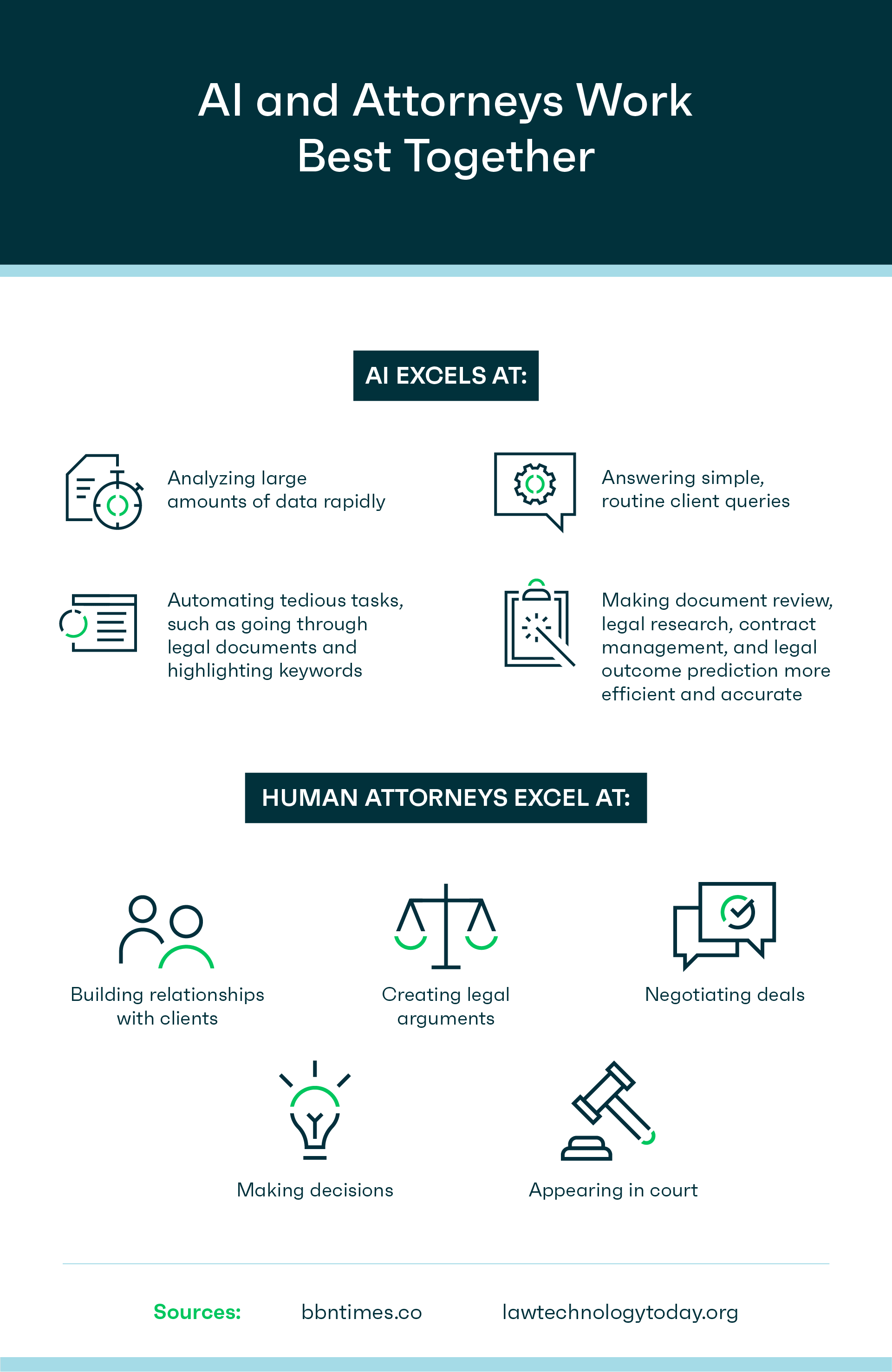 Graphic showing how A.I. and Attorneys Work Better Together