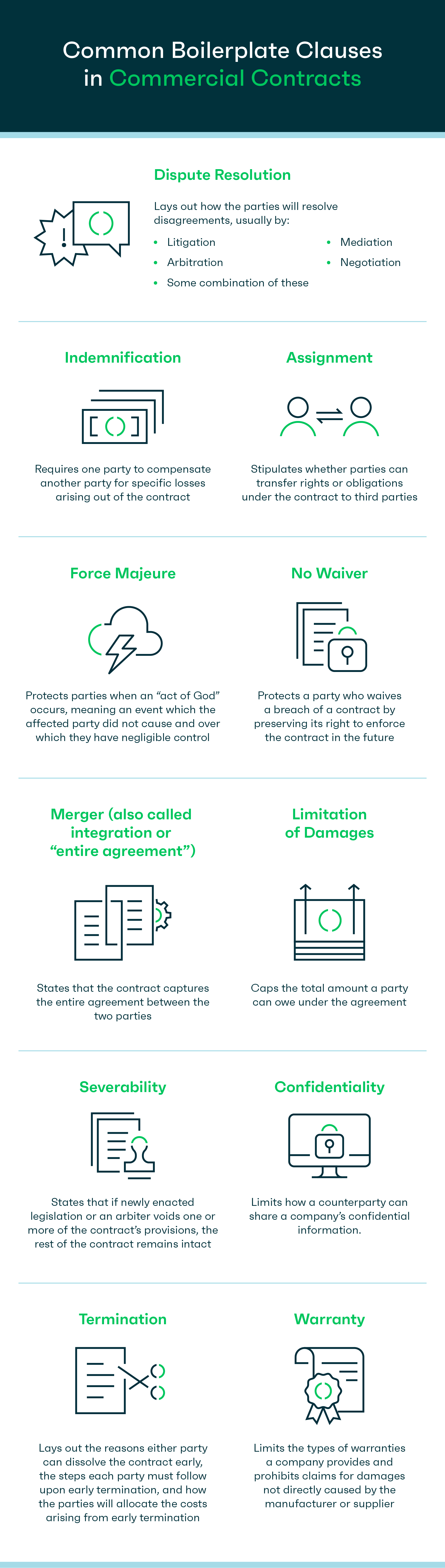 Common boilerplate clauses in commercial contracts - infographic